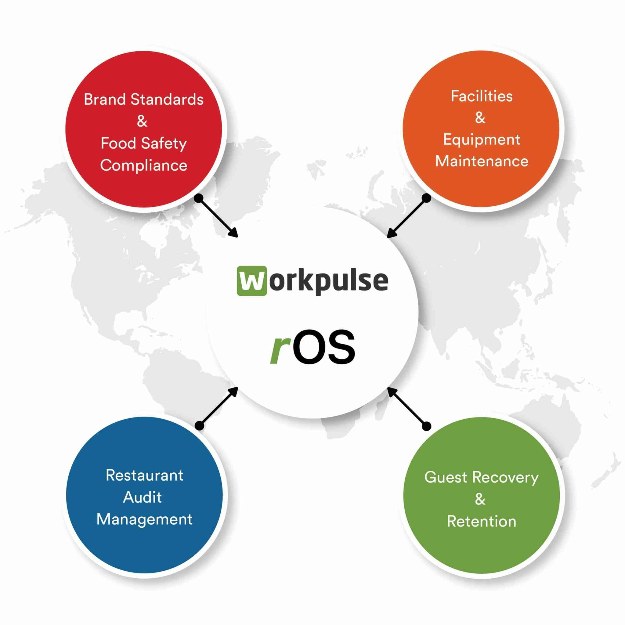 https://www.workpulse.com/wp-content/uploads/2021/07/Restaurant-Operating-System.jpg
