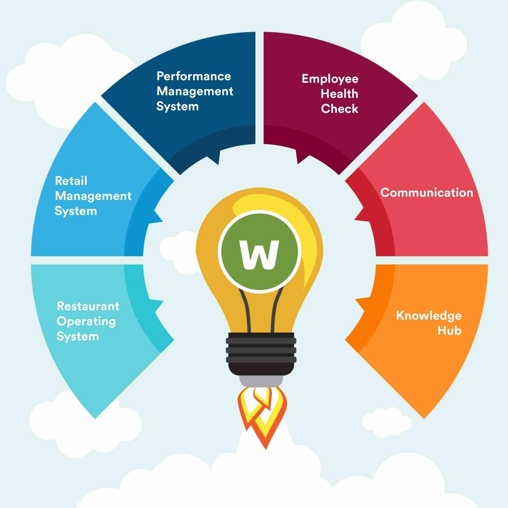 https://www.workpulse.com/wp-content/uploads/2021/07/Workpulse-Platform.jpg